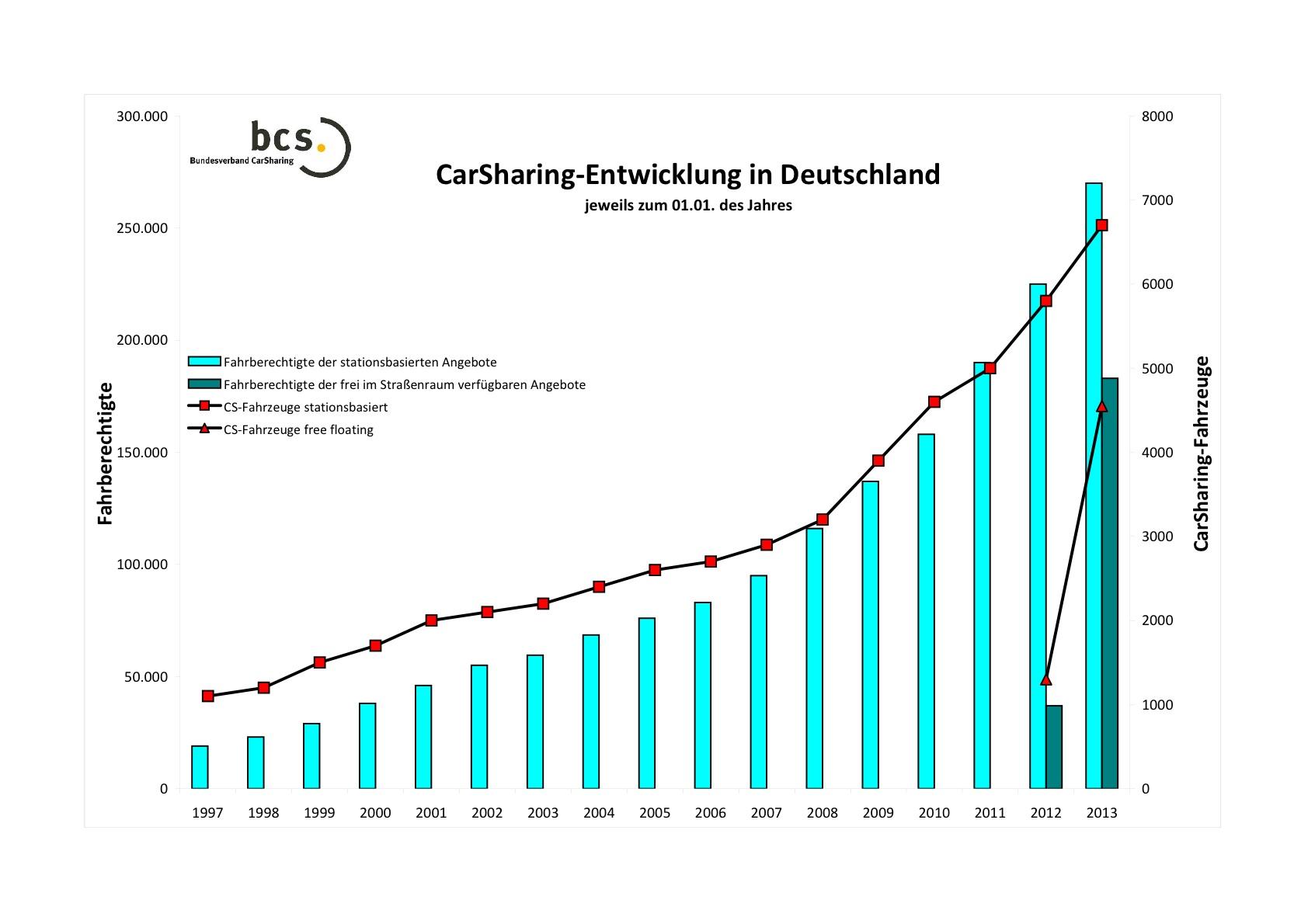 carina ev carsharing verzeichnet enormen wachstum in deutschland. Black Bedroom Furniture Sets. Home Design Ideas